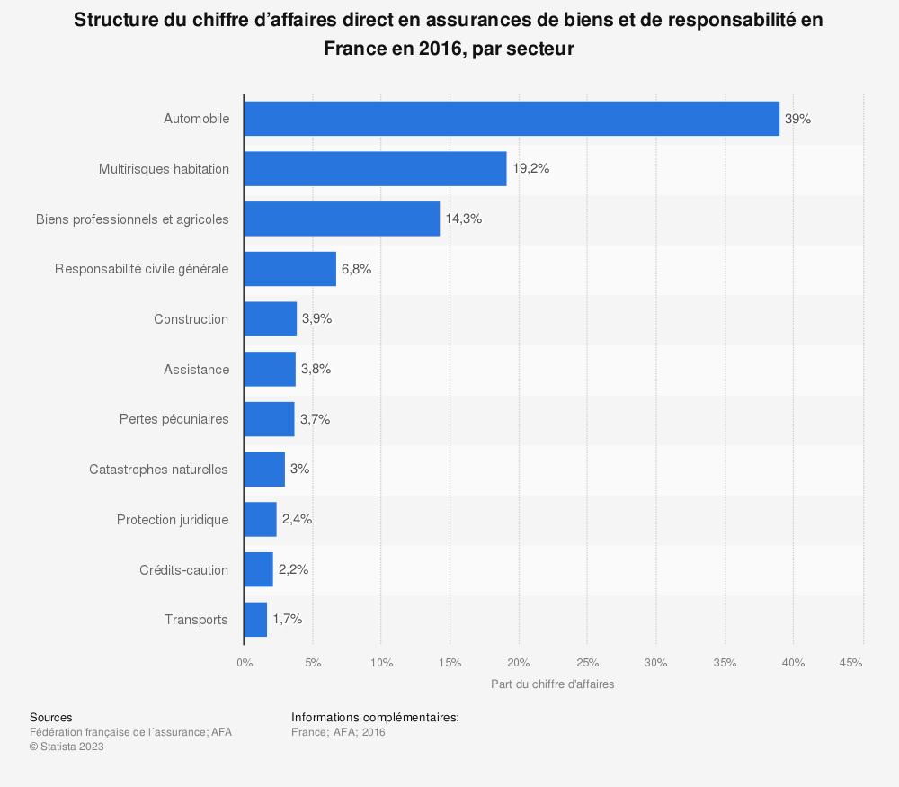 Statistique: Structure du chiffre d'affaires direct en assurances de biens et de responsabilité en France en 2016, par secteur | Statista