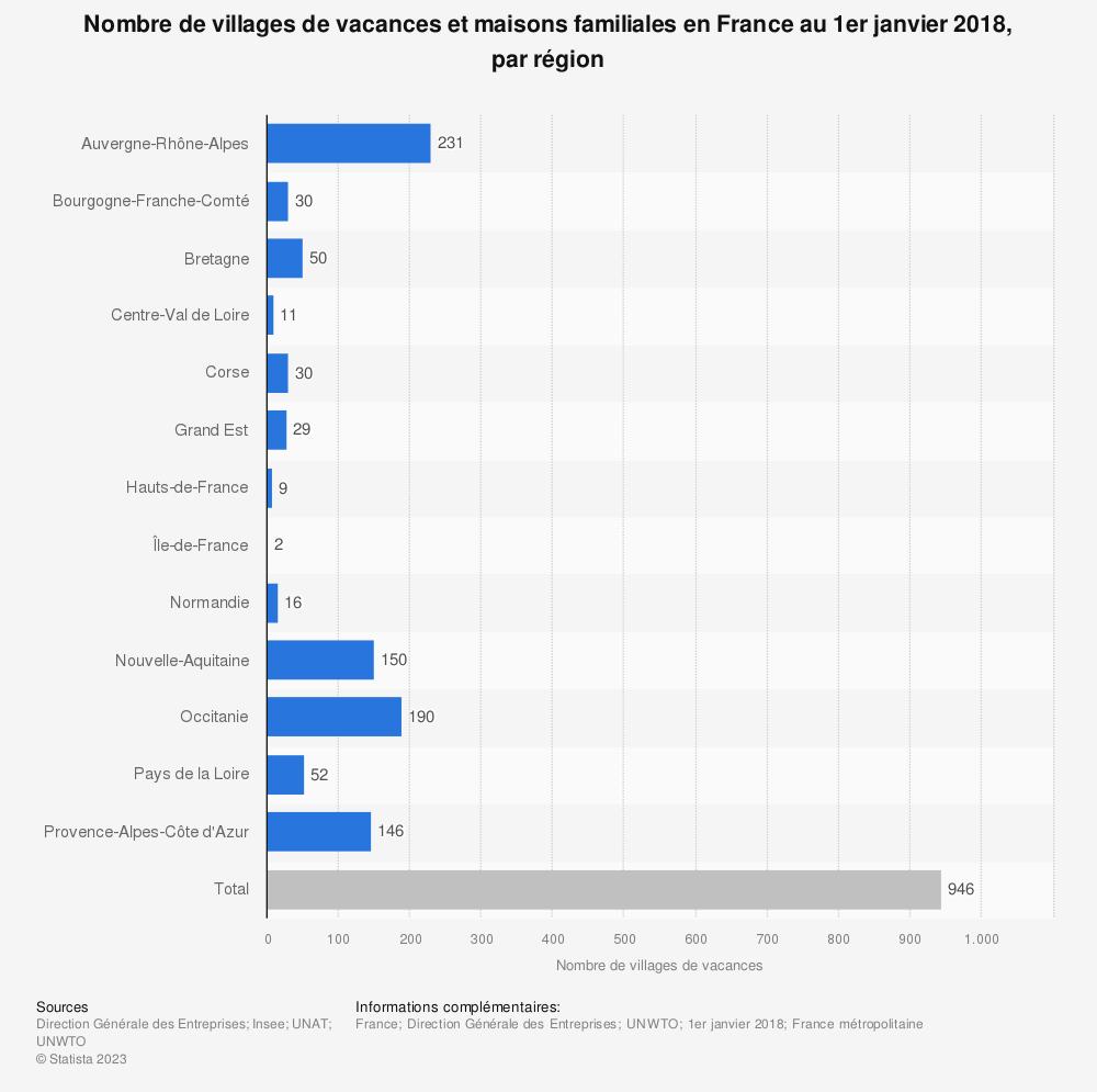 Statistique: Nombre de villages de vacances et maisons familiales en France au 1er janvier 2018, par région | Statista