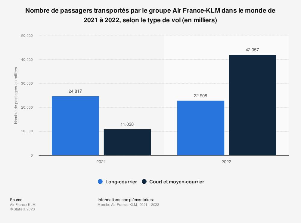 Statistique: Nombre de passagers transportés par Air France KLM de juin 2016 à juin 2018, par type de vol (en milliers) | Statista