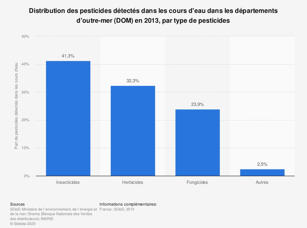 Statistique: Distribution des pesticides détectés dans les cours d'eau dans les départements d'outre-mer (DOM) en 2013, par type de pesticides | Statista