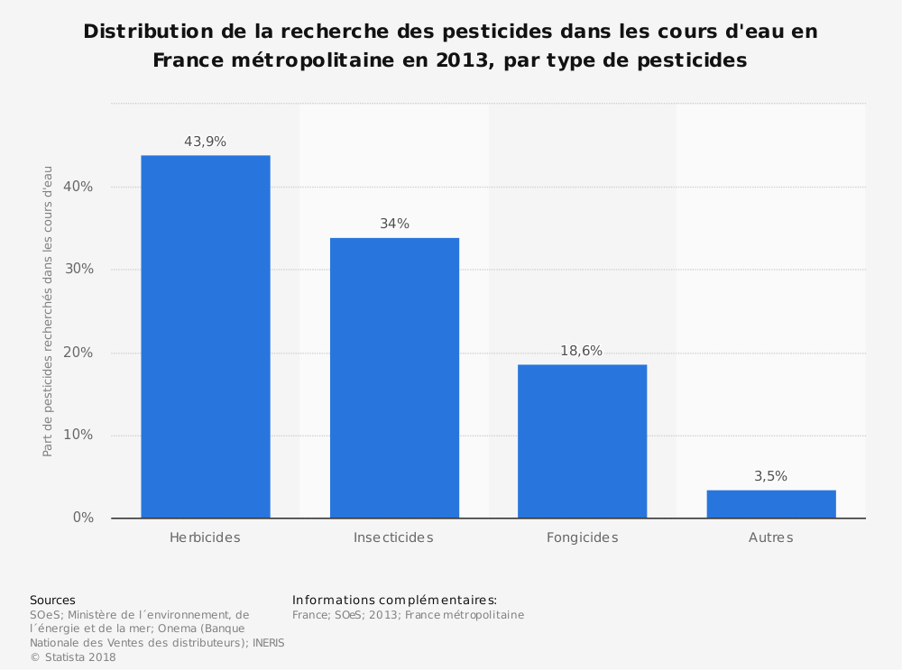 Statistique: Distribution de la recherche des pesticides dans les cours d'eau en France métropolitaine en 2013, par type de pesticides | Statista