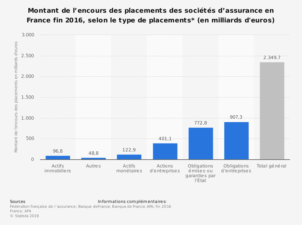 Statistique: Montant de l'encours des placements des sociétés d'assurance en France fin 2016, selon le type de placements* (en milliards d'euros) | Statista