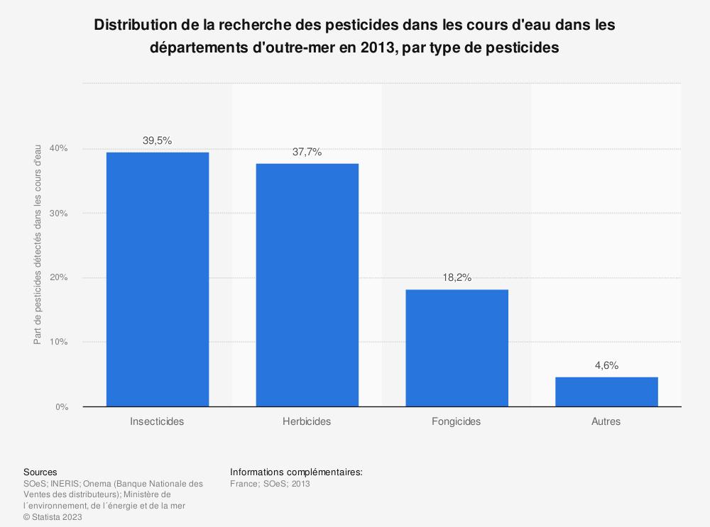 Statistique: Distribution de la recherche des pesticides dans les cours d'eau dans les départements d'outre-mer en 2013, par type de pesticides | Statista