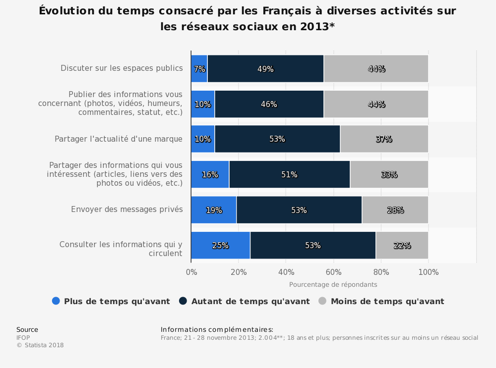 Statistique: Évolution du temps consacré par les Français à diverses activités sur les réseaux sociaux en 2013* | Statista
