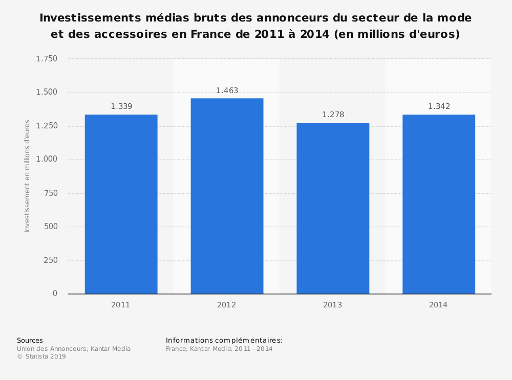 Statistique: Investissements médias bruts des annonceurs du secteur de la mode et des accessoires en France de 2011 à 2014 (en millions d'euros) | Statista