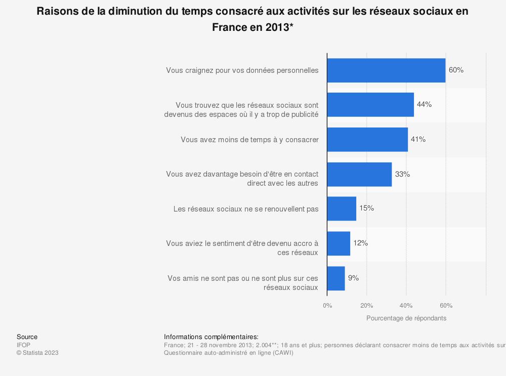 Statistique: Raisons de la diminution du temps consacré aux activités sur les réseaux sociaux en France en 2013* | Statista