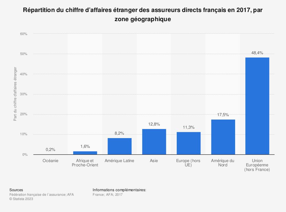 Statistique: Répartition du chiffre d'affaires étranger des assureurs directs français en 2017, par zone géographique | Statista