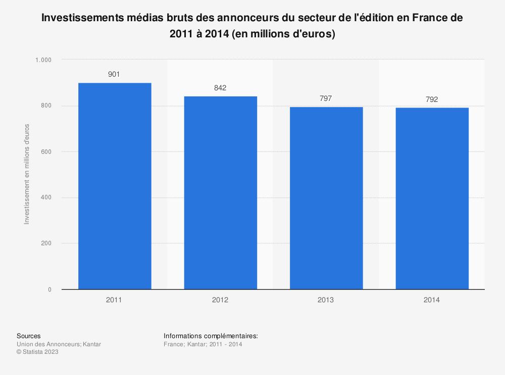 Statistique: Investissements médias bruts des annonceurs du secteur de l'édition en France de 2011 à 2014 (en millions d'euros) | Statista