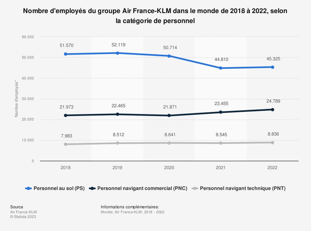 Statistique: Nombre d'employées du groupe Air France-KLM dans le monde de 2018 à 2020, selon le catégorie de personnel | Statista