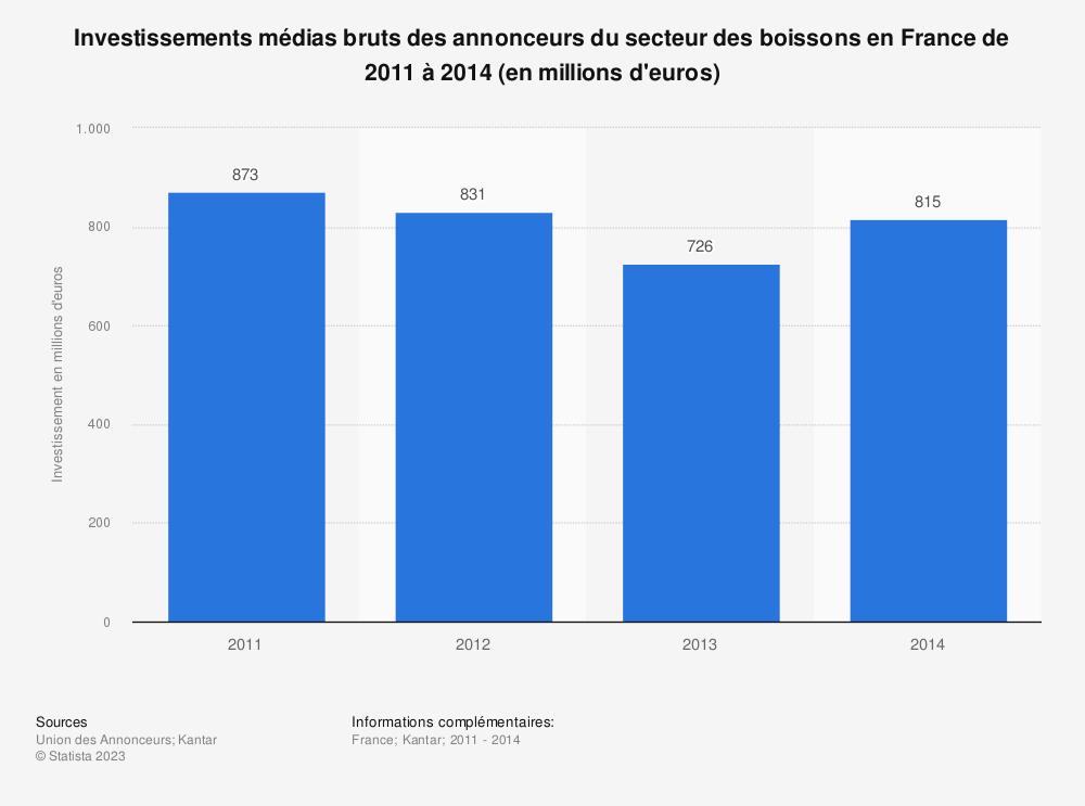 Statistique: Investissements médias bruts des annonceurs du secteur des boissons en France de 2011 à 2014 (en millions d'euros) | Statista