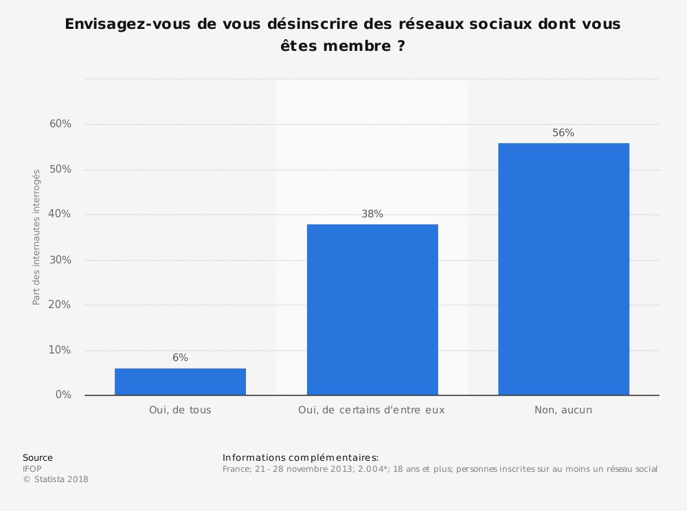 Statistique: Envisagez-vous de vous désinscrire des réseaux sociaux dont vous êtes membre? | Statista