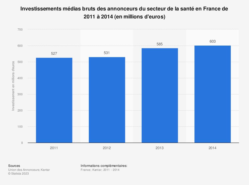 Statistique: Investissements médias bruts des annonceurs du secteur de la santé en France de 2011 à 2014 (en millions d'euros) | Statista