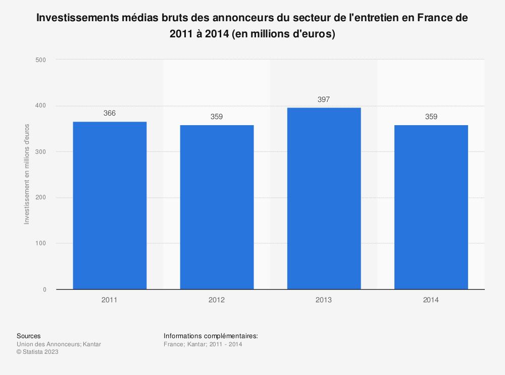 Statistique: Investissements médias bruts des annonceurs du secteur de l'entretien en France de 2011 à 2014 (en millions d'euros) | Statista