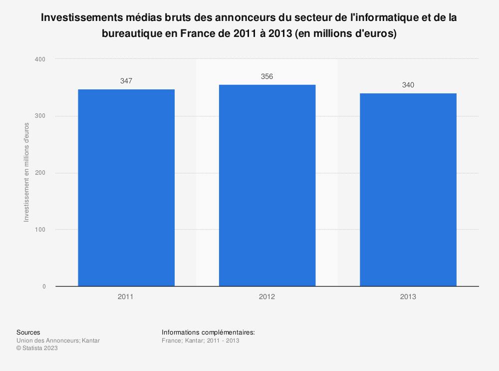 Statistique: Investissements médias bruts des annonceurs du secteur de l'informatique et de la bureautique en France de 2011 à 2013 (en millions d'euros) | Statista
