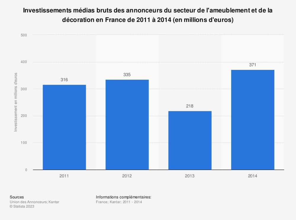 Statistique: Investissements médias bruts des annonceurs du secteur de l'ameublement et de la décoration en France de 2011 à 2014 (en millions d'euros) | Statista