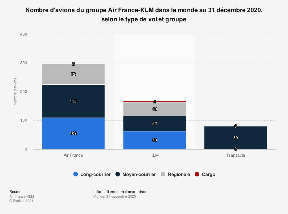 Statistique: Nombre d'avions d'Air France-KLM au 31 décembre 2017, par type de vol et groupe* | Statista