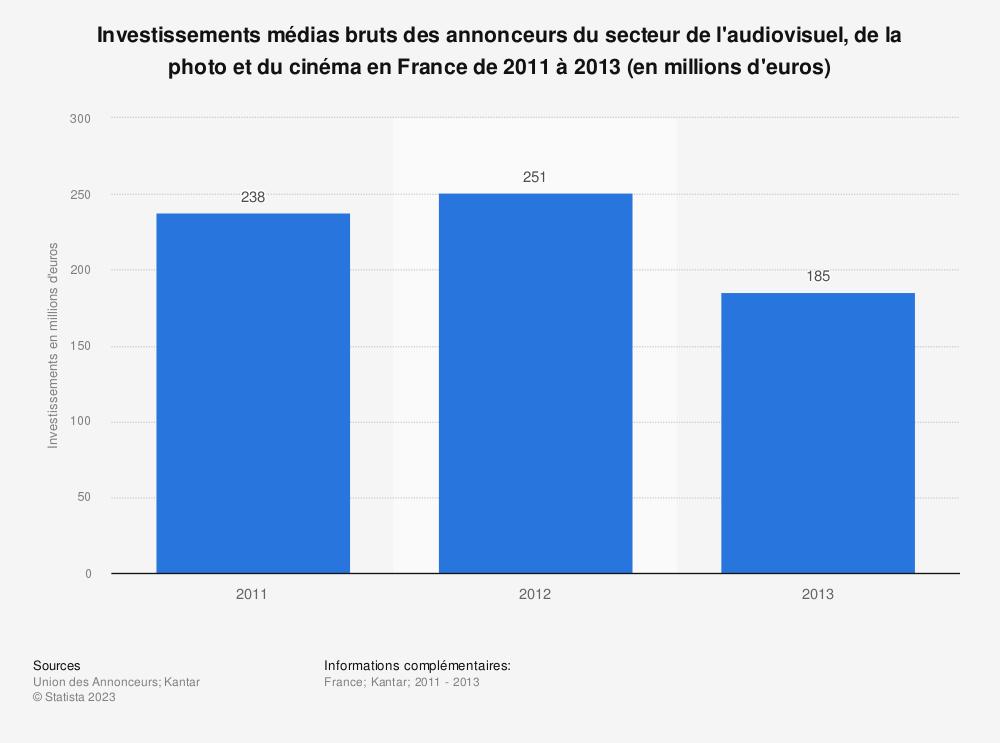 Statistique: Investissements médias bruts des annonceurs du secteur de l'audiovisuel, de la photo et du cinéma en France de 2011 à 2013 (en millions d'euros) | Statista