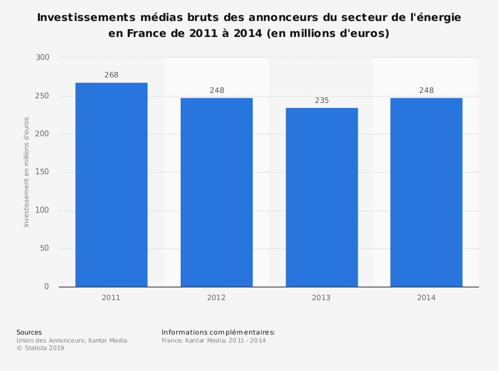 Statistique: Investissements médias bruts des annonceurs du secteur de l'énergie en France de 2011 à 2014 (en millions d'euros) | Statista
