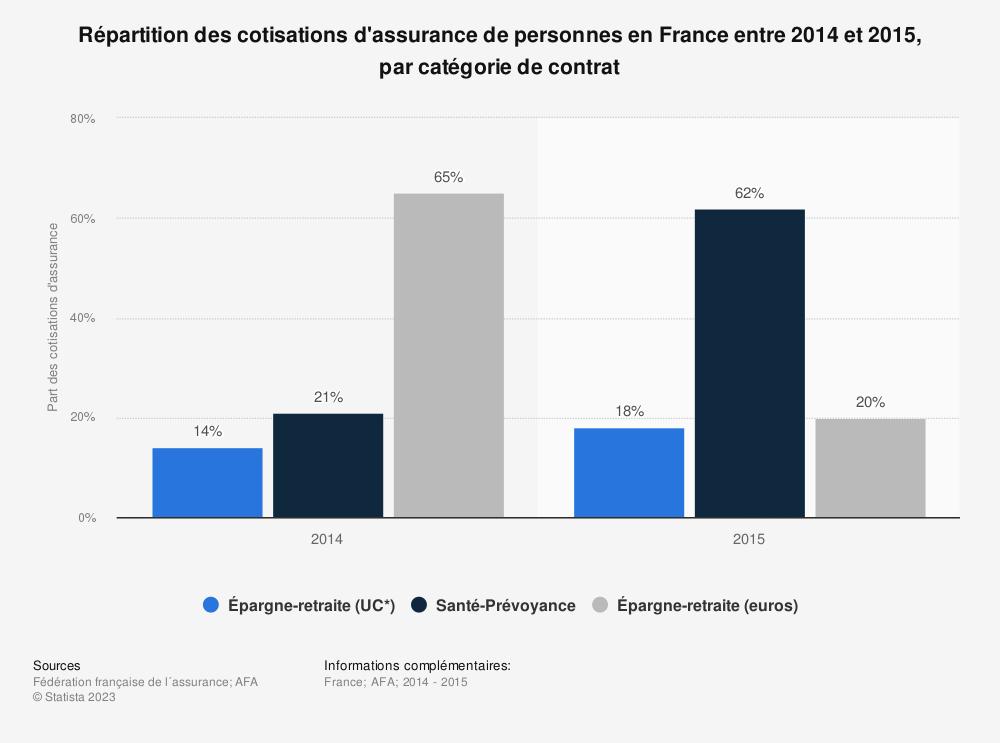 Statistique: Répartition des cotisations d'assurance de personnes en France entre 2014 et 2015, par catégorie de contrat | Statista