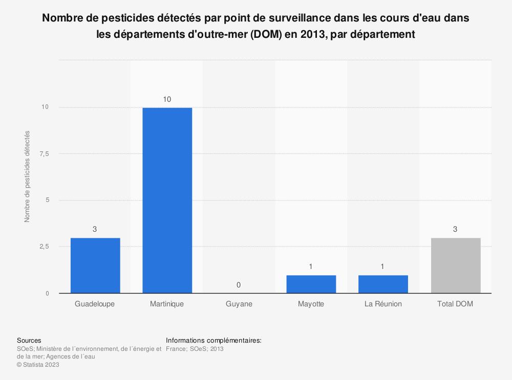 Statistique: Nombre de pesticides détectés par point de surveillance dans les cours d'eau dans les départements d'outre-mer (DOM) en 2013, par département | Statista