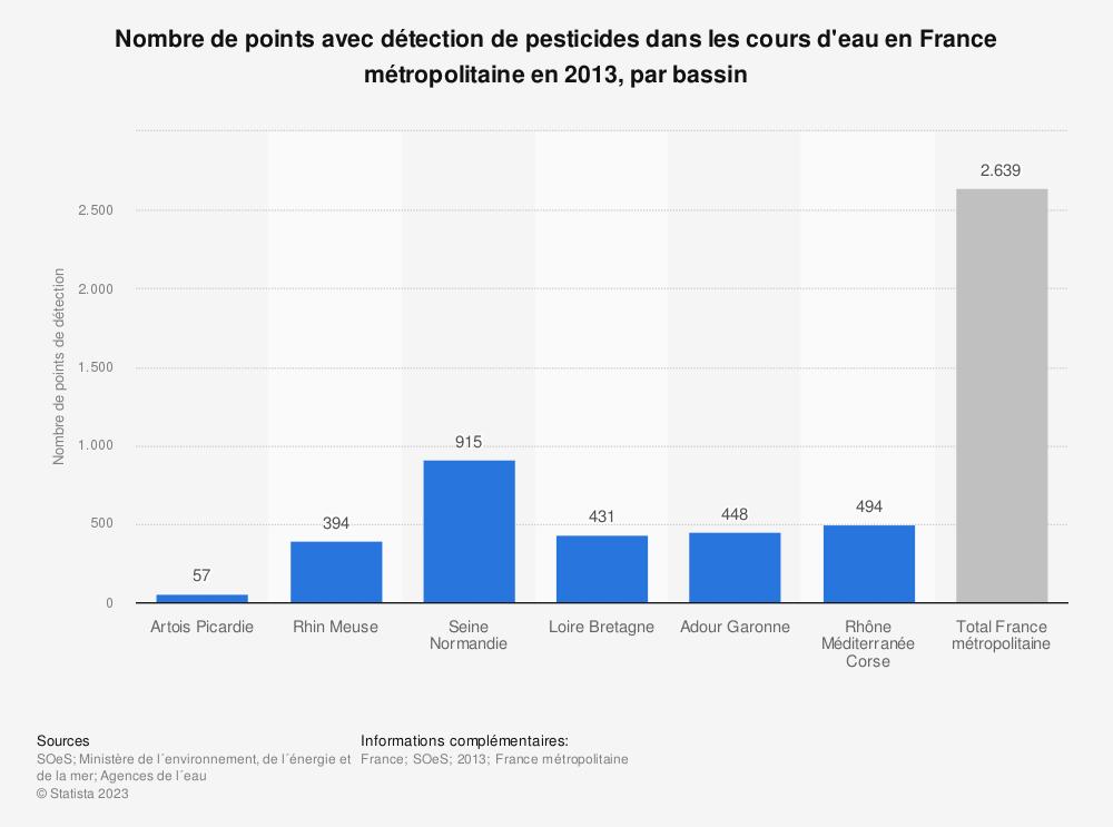 Statistique: Nombre de points avec détection de pesticides dans les cours d'eau en France métropolitaine en 2013, par bassin | Statista
