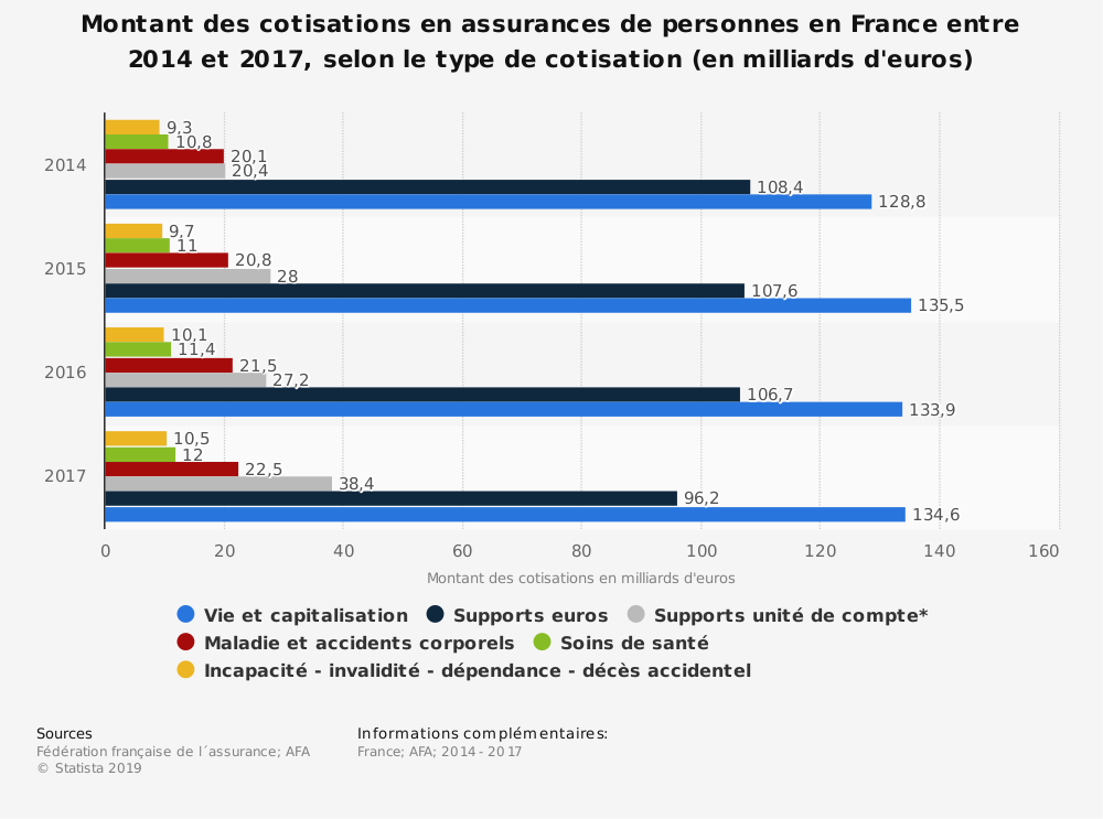 Statistique: Montant des cotisations en assurances de personnes en France entre 2014 et 2017, selon le type de cotisation (en milliards d'euros) | Statista