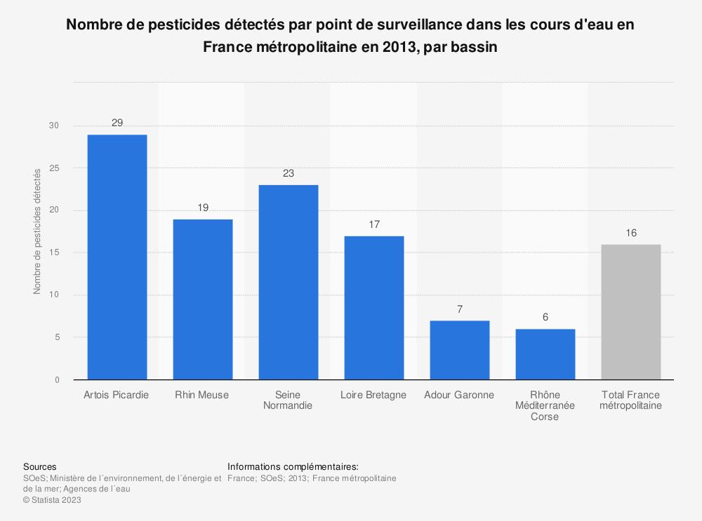 Statistique: Nombre de pesticides détectés par point de surveillance dans les cours d'eau en France métropolitaine en 2013, par bassin | Statista