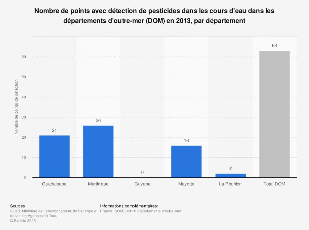 Statistique: Nombre de points avec détection de pesticides dans les cours d'eau dans les départements d'outre-mer (DOM) en 2013, par département | Statista