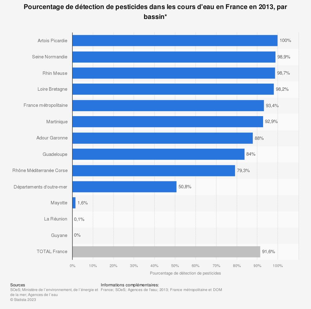 Statistique: Pourcentage de détection de pesticides dans les cours d'eau en France en 2013, par bassin* | Statista