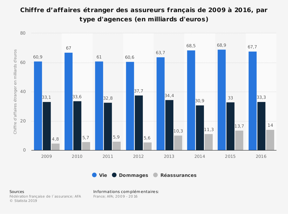 Statistique: Chiffre d'affaires étranger des assureurs français de 2009 à 2016, par type d'agences (en milliards d'euros) | Statista
