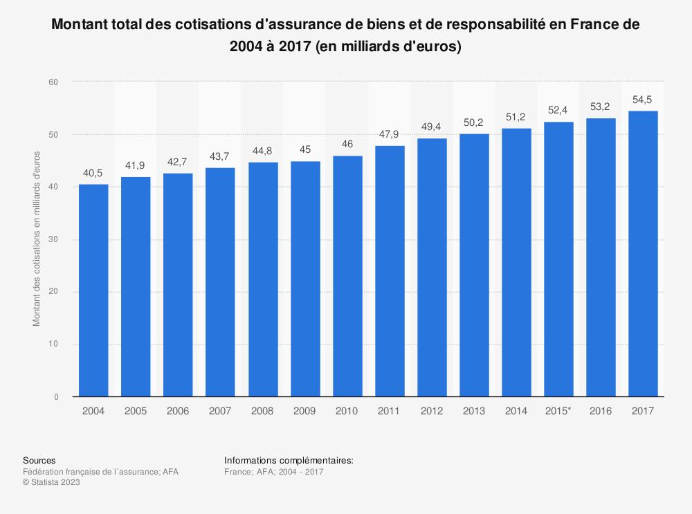 Statistique: Montant total des cotisations d'assurance de biens et de responsabilité en France de 2004 à 2017 (en milliards d'euros) | Statista