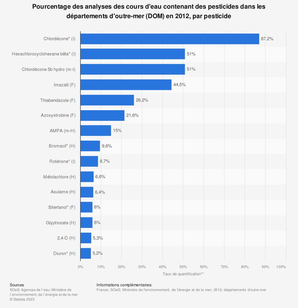 Statistique: Pourcentage des analyses des cours d'eau contenant des pesticides dans les départements d'outre-mer (DOM) en 2012, par pesticide | Statista