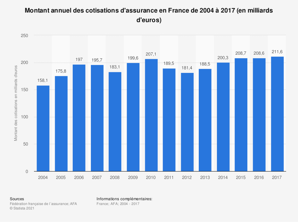 Statistique: Montant annuel des cotisations d'assurance en France de 2004 à 2017 (en milliards d'euros) | Statista