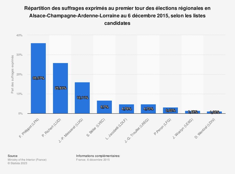 Statistique: Répartition des suffrages exprimés au premier tour des élections régionales en Alsace-Champagne-Ardenne-Lorraine au 6 décembre 2015, selon les listes candidates | Statista