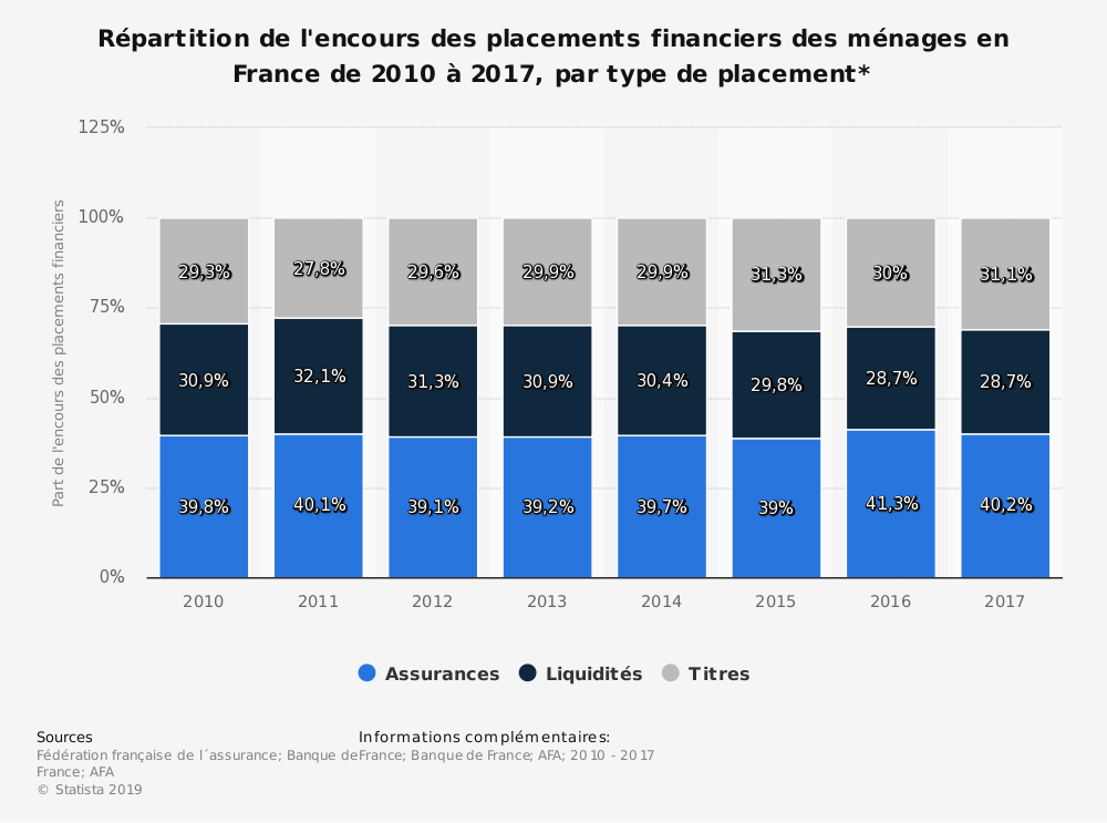 Statistique: Répartition de l'encours des placements financiers des ménages en France de 2010 à 2017, par type de placement* | Statista
