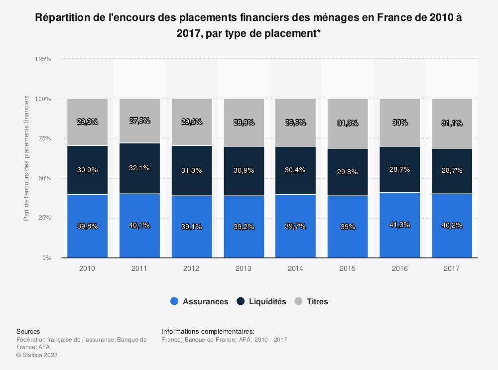 Statistique: Répartition de l'encours des placements financiers des ménages en France de 2010 à 2017, par type de placement* | Statista