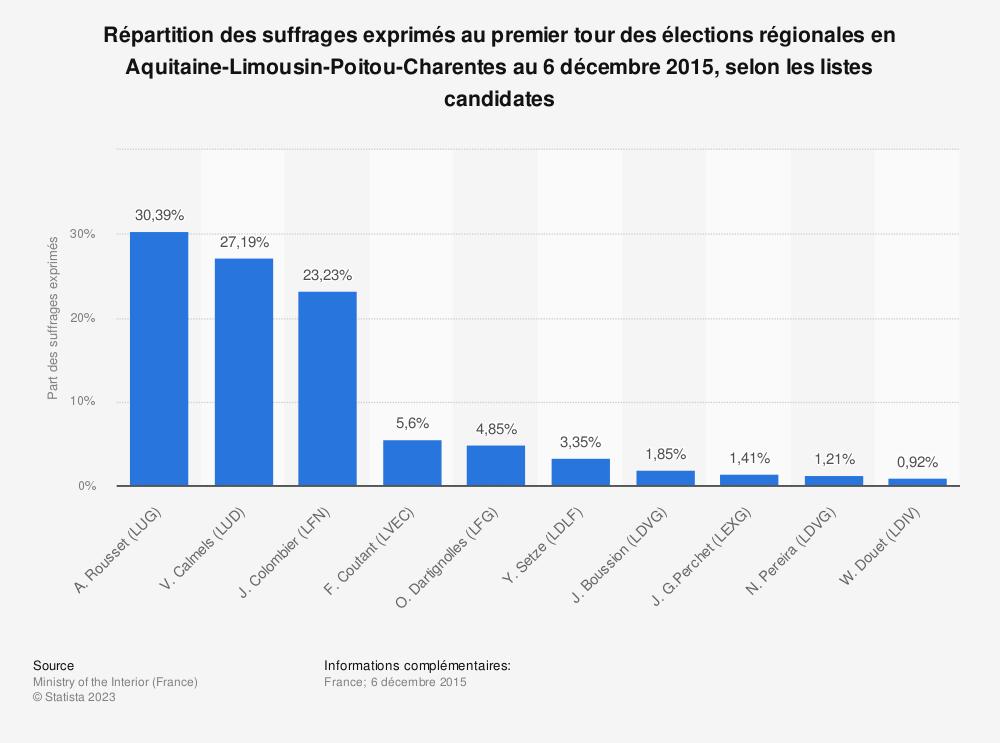 Statistique: Répartition des suffrages exprimés au premier tour des élections régionales en Aquitaine-Limousin-Poitou-Charentes au 6 décembre 2015, selon les listes candidates | Statista
