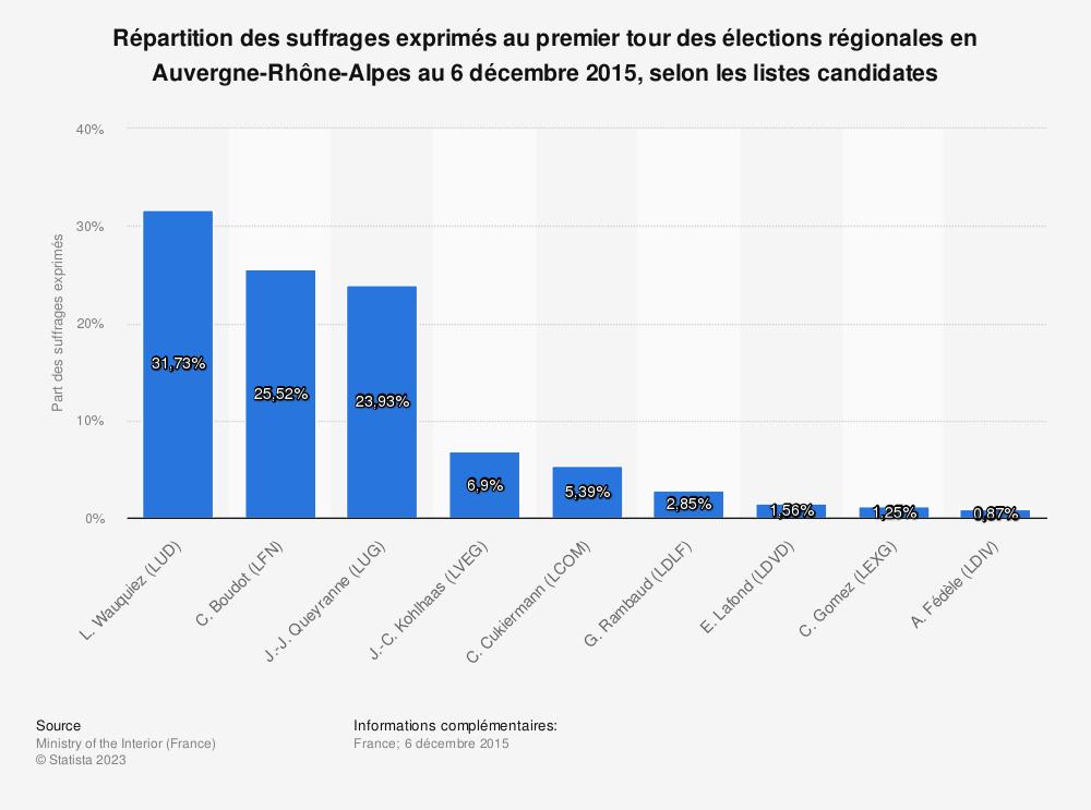 Statistique: Répartition des suffrages exprimés au premier tour des élections régionales en Auvergne-Rhône-Alpes au 6 décembre 2015, selon les listes candidates | Statista