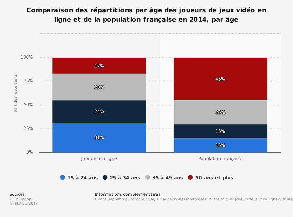 Statistique: Comparaison des répartitions par âge des joueurs de jeux vidéo en ligne et de la population française en 2014, par âge | Statista