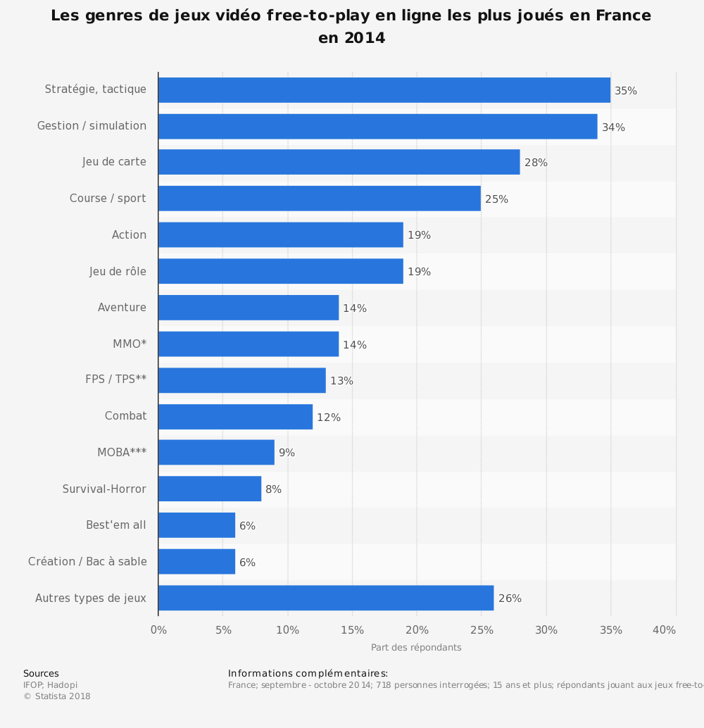 Statistique: Les genres de jeux vidéo free-to-play en ligne les plus joués en France en 2014 | Statista