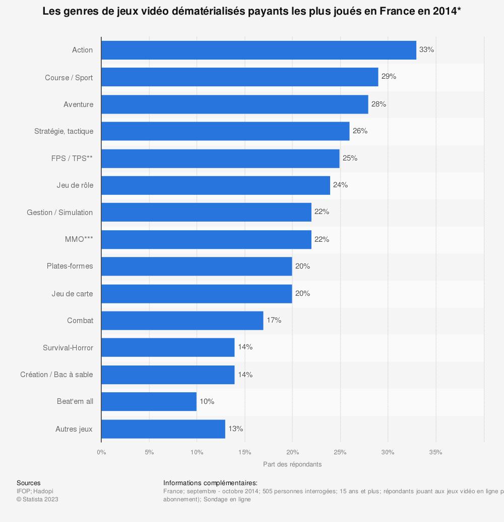 Statistique: Les genres de jeux vidéo dématérialisés payants les plus joués en France en 2014* | Statista