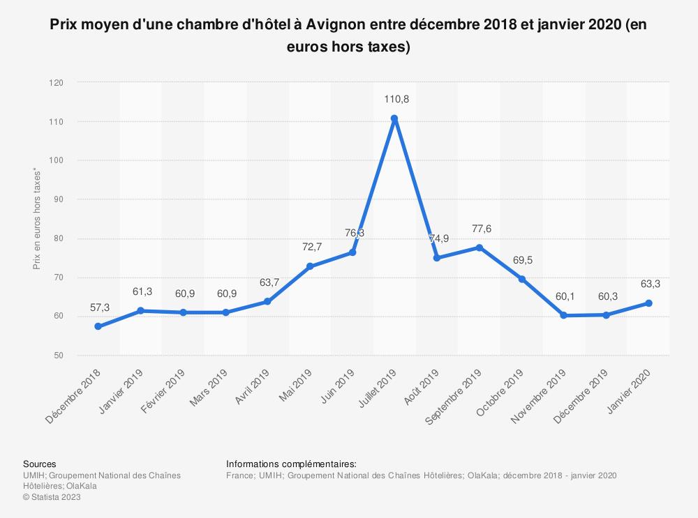 Statistique: Prix moyen d'une chambre d'hôtel à Avignon entre décembre 2018 à mars 2019 (en euros hors taxes) | Statista