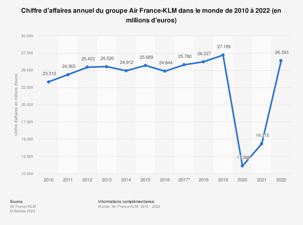 Statistique: Chiffre d'affaires annuel total d'Air France-KLM de 2010 à 2018 (en millions d'euros) | Statista