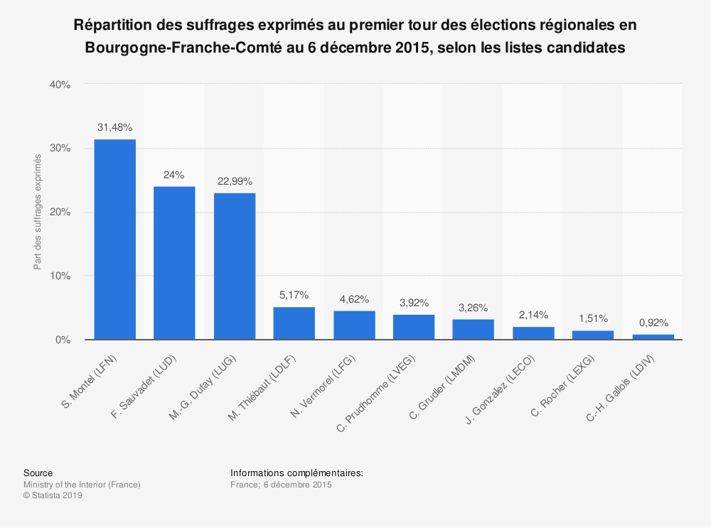 Statistique: Répartition des suffrages exprimés au premier tour des élections régionales en Bourgogne-Franche-Comté au 6 décembre 2015, selon les listes candidates | Statista
