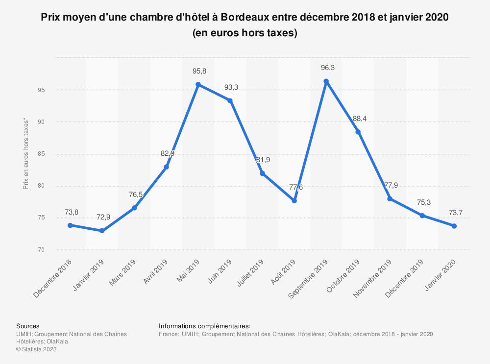 Statistique: Prix moyen d'une chambre d'hôtel à Bordeaux entre novembre 2018 et mars 2019 (en euros hors taxes) | Statista