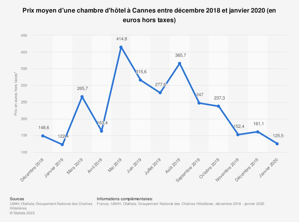 Statistique: Prix moyen d'une chambre d'hôtel à Cannes entre novembre 2018 et mars 2019 (en euros) | Statista
