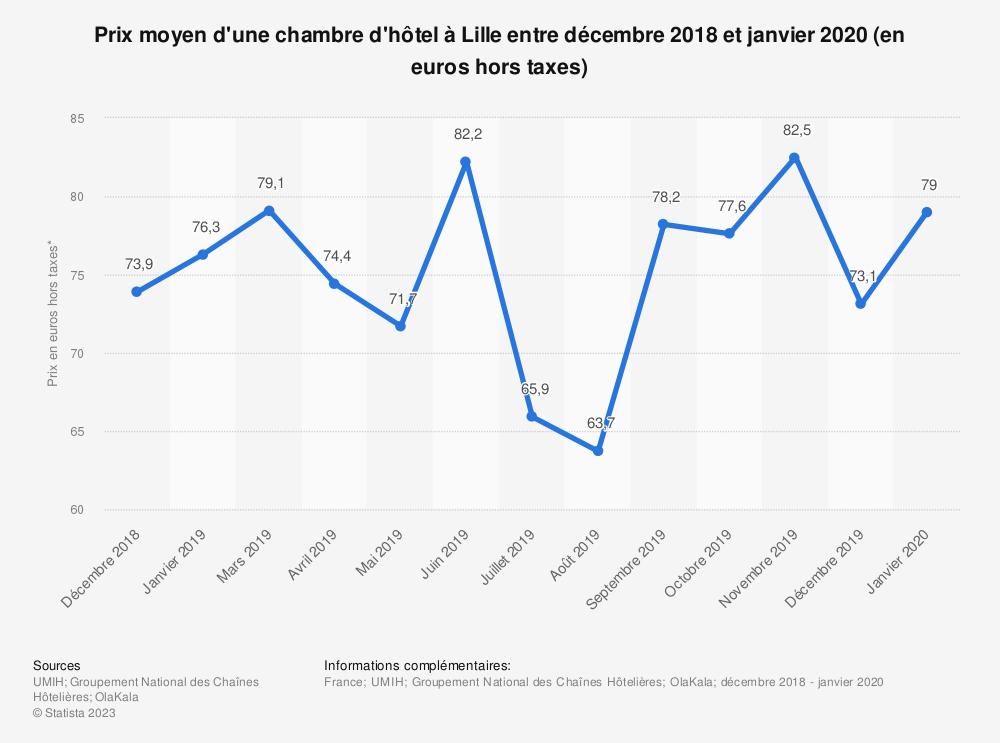 Statistique: Tarif moyen d'une chambre d'hôtel double standard à Lille entre novembre 2018 et mars 2019 (en euros) | Statista