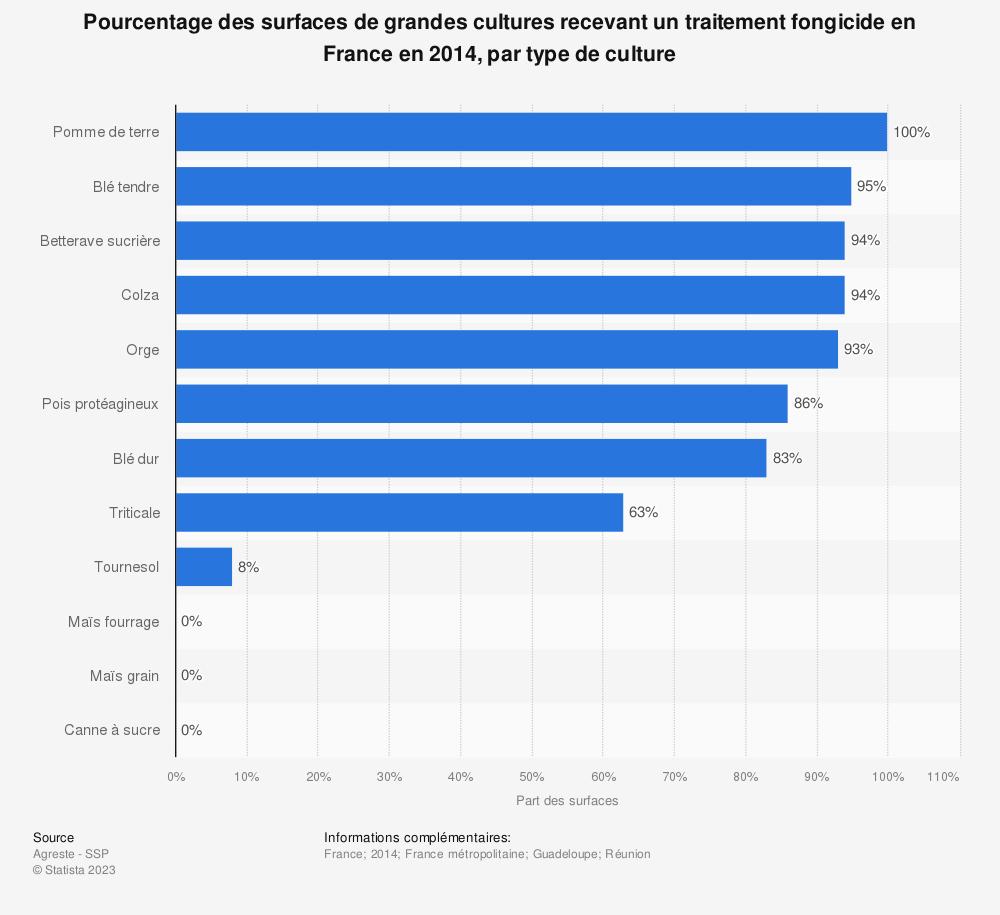 Statistique: Pourcentage des surfaces de grandes cultures recevant un traitement fongicide en France en 2014, par type de culture | Statista