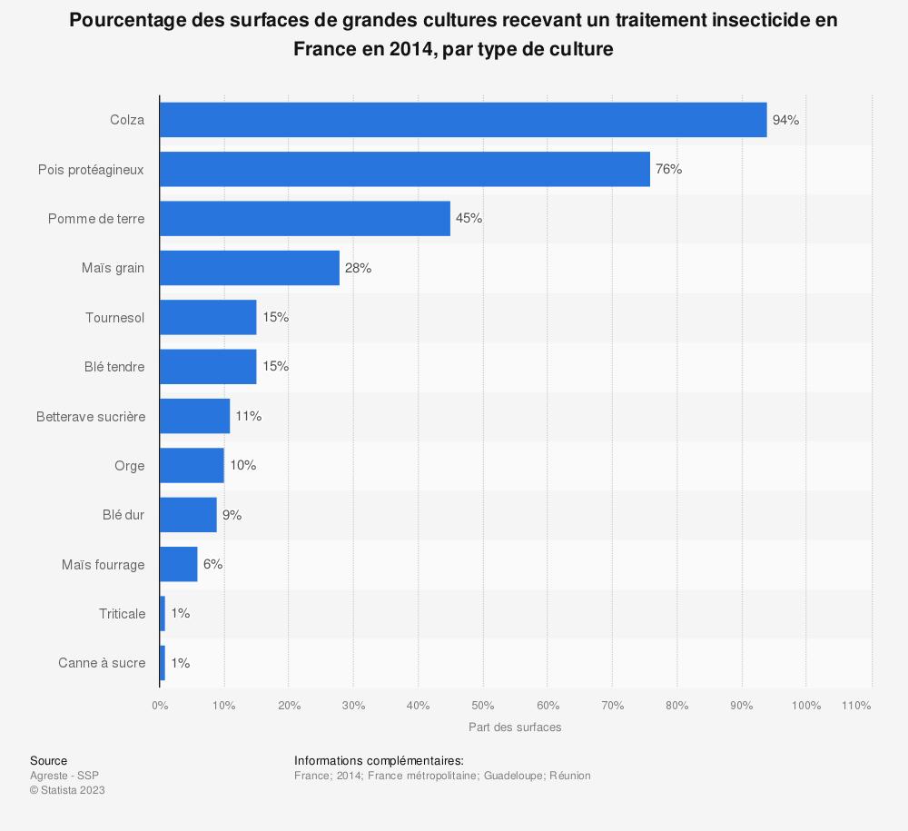 Statistique: Pourcentage des surfaces de grandes cultures recevant un traitement insecticide en France en 2014, par type de culture | Statista