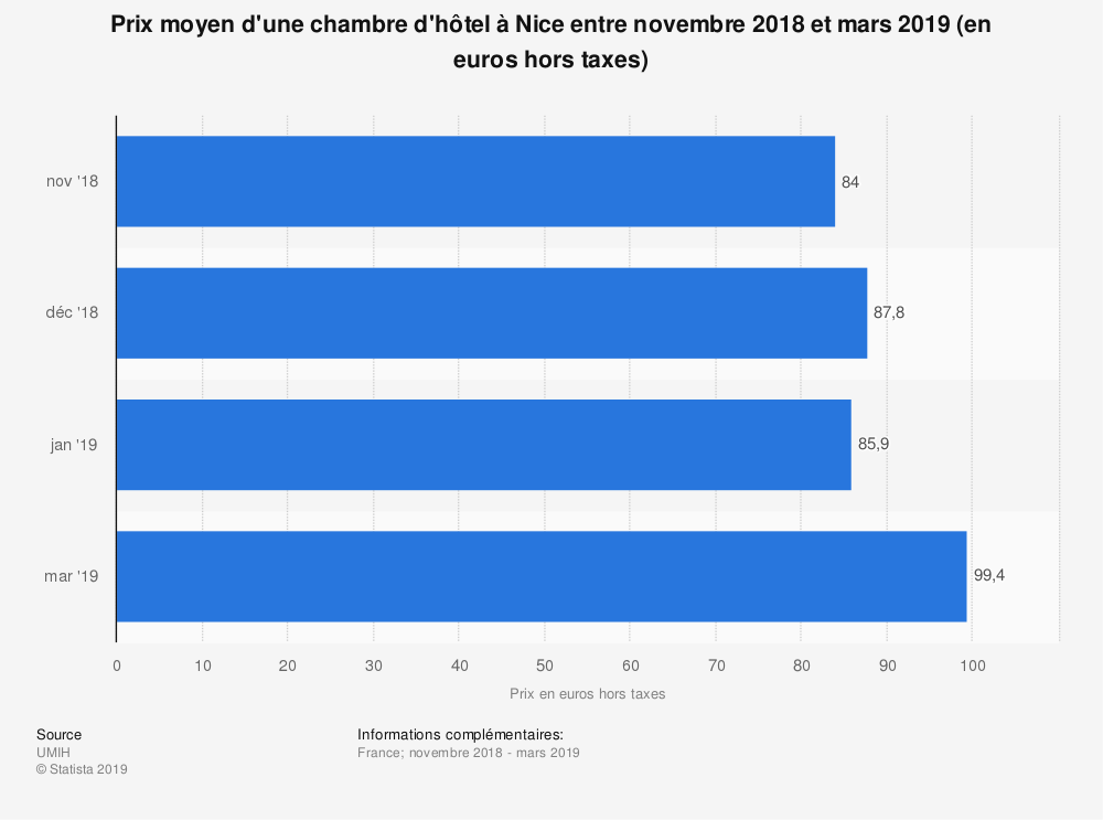 Statistique: Prix moyen d'une chambre d'hôtel à Nice entre novembre 2018 et mars 2019 (en euros hors taxes) | Statista